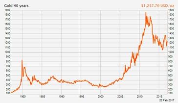 Guldprisernes udvikling over 40 år (france-inflation.com).